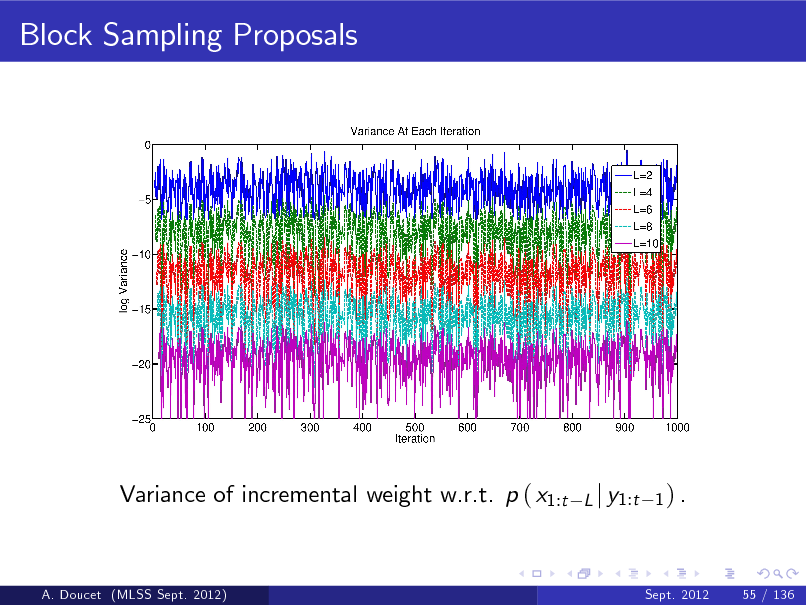 Slide: Block Sampling Proposals  Variance of incremental weight w.r.t. p ( x1:t  L j y1:t 1 ) .  A. Doucet (MLSS Sept. 2012)  Sept. 2012  55 / 136