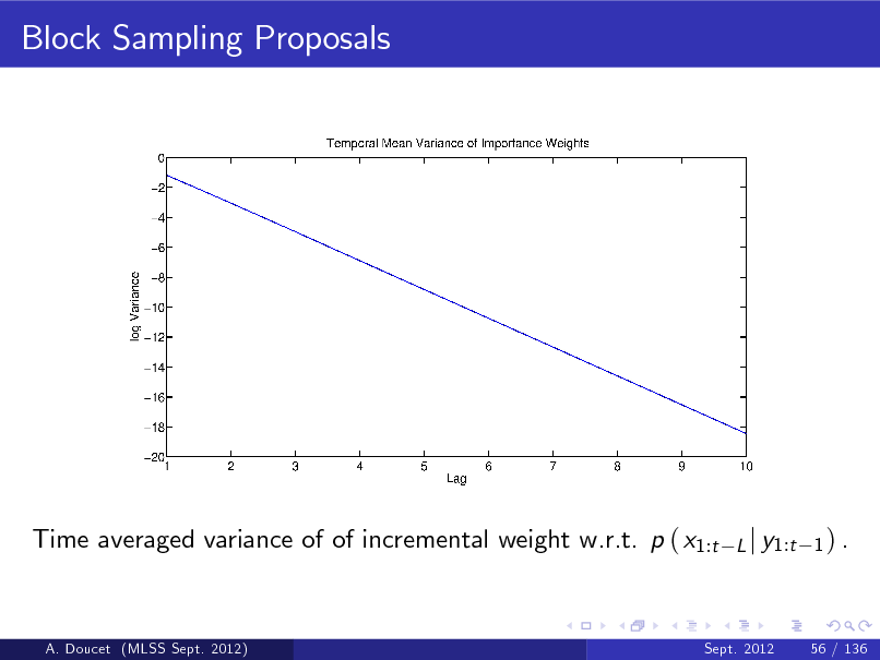 Slide: Block Sampling Proposals  Time averaged variance of of incremental weight w.r.t. p ( x1:t  L j y1:t 1 ) .  A. Doucet (MLSS Sept. 2012)  Sept. 2012  56 / 136
