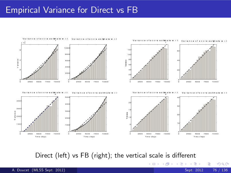 Slide: Empirical Variance for Direct vs FB V a r ia n c e o f s c o r e e s tim a te w .r .t.  x 10 10000 6 8000 4  v  V a r ia n c e o f s c o r e e s tim a te w .r .t.   V a r ia n c e o f s c o r e e s tim a te w .r .t.  v  V a r ia n c e o f s c o r e e s tim a te w .r .t.   120 100  60  V a ri a n c e  6000  V ariance  4  80 60 40  40  4000 2 2000  20  20 0 0 0 0  0 0  2500  5000  7500  10000  0 0  2500  5000  7500  10000  2500  5000  7500  10000  2500  5000  7500  10000  V a r ia n c e o f s c o r e e s tim a te w .r .t.  w  V a r ia n c e o f s c o r e e s tim a te w .r .t. c  V a r ia n c e o f s c o r e e s tim a te w .r .t.  w  V a r ia n c e o f s c o r e e s tim a te w .r .t. c  5000 4000 20 4000  40  30 3000  V a ri a n c e  V ariance  3000 2000 2000  15 20 10  1000  1000  5  10  0 0  2500  5000  7500  10000  0 0  2500  5000  7500  10000  0 0  2500  5000  7500  10000  0 0  2500  5000  7500  10000  T i m e s te p s  T i m e s te p s  T i m e s te p s  T i m e s te p s  Direct (left) vs FB (right); the vertical scale is dierent A. Doucet (MLSS Sept. 2012) Sept. 2012 76 / 136