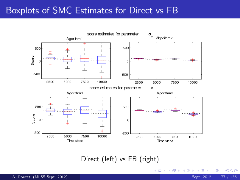 Slide: Boxplots of SMC Estimates for Direct vs FB score estimates for parameter Algorithm 1 500 500    v  Algorithm 2  Score  0  0  -500 2500 5000 7500 10000  -500 2500 5000 7500 10000  score estimates for parameter Algorithm 1   Algorithm 2  200  200  Score  0  0  -200 2500 5000 7500 10000  -200 2500 5000 7500 10000  Time steps  Time steps  Direct (left) vs FB (right) A. Doucet (MLSS Sept. 2012) Sept. 2012 77 / 136