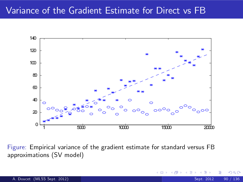 Slide: Variance of the Gradient Estimate for Direct vs FB 140 120 100 80 60 40 20 0 1 5000 10000 15000 20000  Figure: Empirical variance of the gradient estimate for standard versus FB approximations (SV model)  A. Doucet (MLSS Sept. 2012)  Sept. 2012  90 / 136