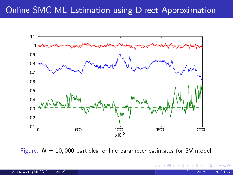 Slide: Online SMC ML Estimation using Direct Approximation 1.1 1 0.9 0.8 0.7 0.6 0.5 0.4 0.3 0.2 0.1 0 500 1000 x10 3 1500 2000  Figure: N = 10, 000 particles, online parameter estimates for SV model.  A. Doucet (MLSS Sept. 2012)  Sept. 2012  91 / 136
