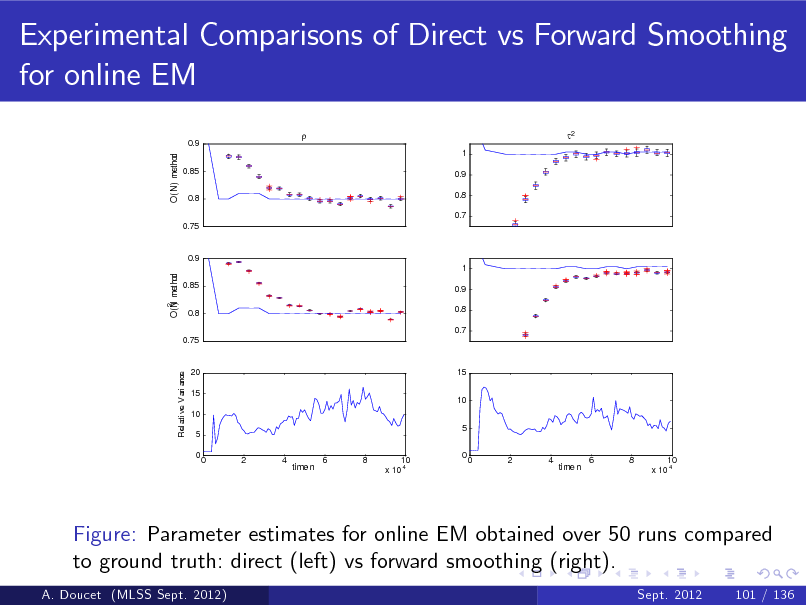 Slide: Experimental Comparisons of Direct vs Forward Smoothing for online EM 0.9 O(N) method   1  2  0.85 0.8 0.75  0.9 0.8 0.7  0.9 O(N met hod )  1 0.85 0.8 0.75 0.9 0.8 0.7  2  Rel at i ve Vari ance  20 15 10 5 0 0 2 4 6 8 10 x 10 4  15 10 5 0  time n  0  2  4  time n  6  8  10 x 10 4  Figure: Parameter estimates for online EM obtained over 50 runs compared to ground truth: direct (left) vs forward smoothing (right). A. Doucet (MLSS Sept. 2012) Sept. 2012 101 / 136