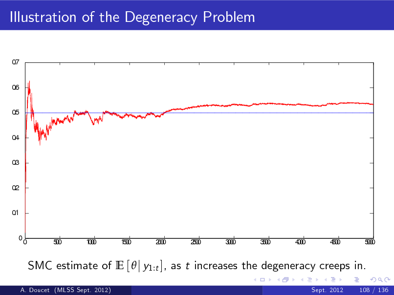 Slide: Illustration of the Degeneracy Problem 0 .7 0 .6 0 .5 0 .4 0 .3 0 .2 0 .1 0  0  50 0  10 00  10 50  20 00  20 50  30 00  30 50  40 00  40 50  50 00  SMC estimate of E [  j y1:t ], as t increases the degeneracy creeps in. A. Doucet (MLSS Sept. 2012) Sept. 2012 108 / 136