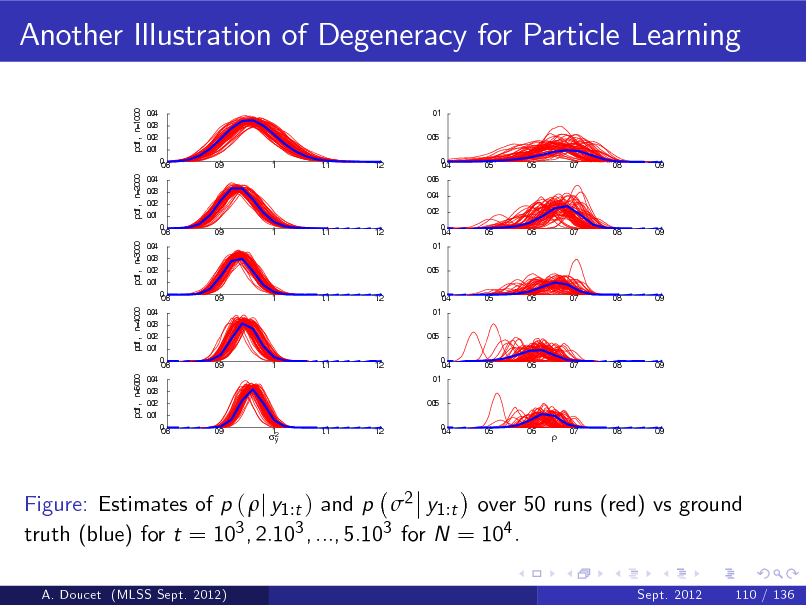 Slide: Another Illustration of Degeneracy for Particle Learning pdf , n=1000  04 .0 03 .0 02 .0 01 .0 0.8 0 0 .9 1 1 .1 1 .2 04 .0 03 .0 02 .0 01 .0 0.8 0 0 .9 1 1 .1 1 .2 04 .0 03 .0 02 .0 01 .0 0.8 0 0 .9 1 1 .1 1 .2 04 .0 03 .0 02 .0 01 .0 0.8 0 0 .9 1 1 .1 1 .2 04 .0 03 .0 02 .0 01 .0 0.8 0 0 .9 1 2 y 1 .1 1 .2  0 .1 05 .0 0.4 0 06 .0 04 .0 02 .0 0.4 0 0 .1 05 .0 0.4 0 0 .1 05 .0 0.4 0 0 .1 05 .0 0.4 0 0 .5 0 .6 0 .7 0 .8 0 .9 0 .5 0 .6 0 .7 0 .8 0 .9 0 .5 0 .6 0 .7 0 .8 0 .9 0 .5 0 .6 0 .7 0 .8 0 .9 0 .5 0 .6 0 .7 0 .8 0 .9  pdf , n=5000  pdf , n=4000  pdf , n=3000  pdf , n=2000    Figure: Estimates of p ( j y1 :t ) and p 2 y1 :t over 50 runs (red) vs ground truth (blue) for t = 103 , 2.103 , ..., 5.103 for N = 104 . A. Doucet (MLSS Sept. 2012) Sept. 2012 110 / 136