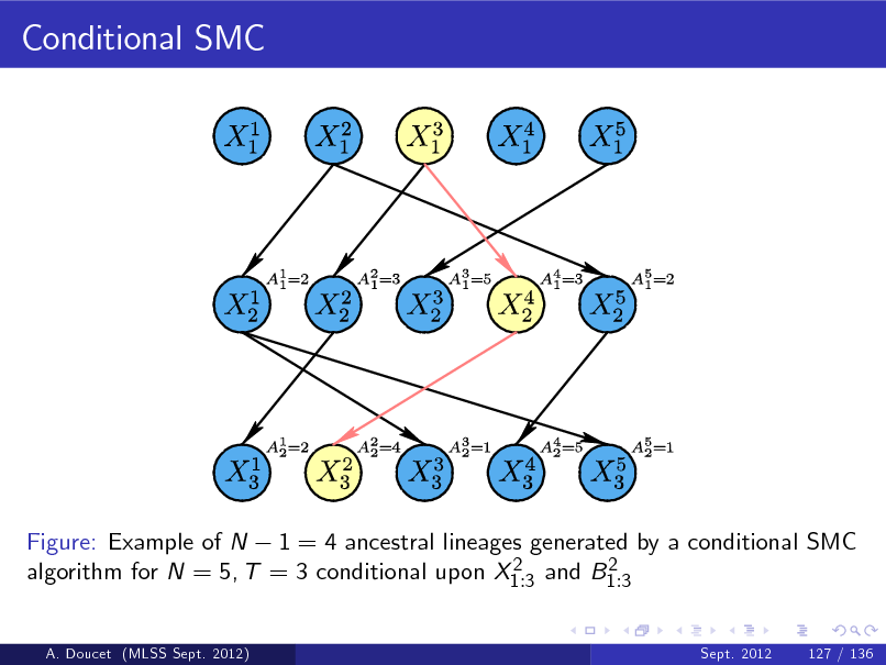 Slide: Conditional SMC  Figure: Example of N 1 = 4 ancestral lineages generated by a conditional SMC 2 2 algorithm for N = 5, T = 3 conditional upon X1 :3 and B1 :3 A. Doucet (MLSS Sept. 2012) Sept. 2012 127 / 136
