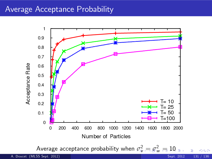 Slide: Average Acceptance Probability 1 0.9 0.8 0.7  Acceptance Rate  0.6 0.5 0.4 0.3 0.2 0.1 0 0 200 400 600  T= 10 T= 25 T= 50 T=100 800 1000 1200 1400 1600 1800 2000  Number of Particles  Average acceptance probability when 2 = 2 = 10 v w A. Doucet (MLSS Sept. 2012) Sept. 2012 131 / 136