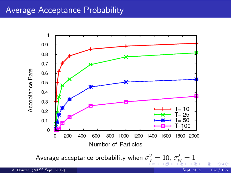 Slide: Average Acceptance Probability 1 0.9 0.8 0.7  Acceptance Rate  0.6 0.5 0.4 0.3 0.2 0.1 0 0 200 400 600  T= 10 T= 25 T= 50 T=100 800 1000 1200 1400 1600 1800 2000  Number of Particles  Average acceptance probability when 2 = 10, 2 = 1 v w A. Doucet (MLSS Sept. 2012) Sept. 2012 132 / 136