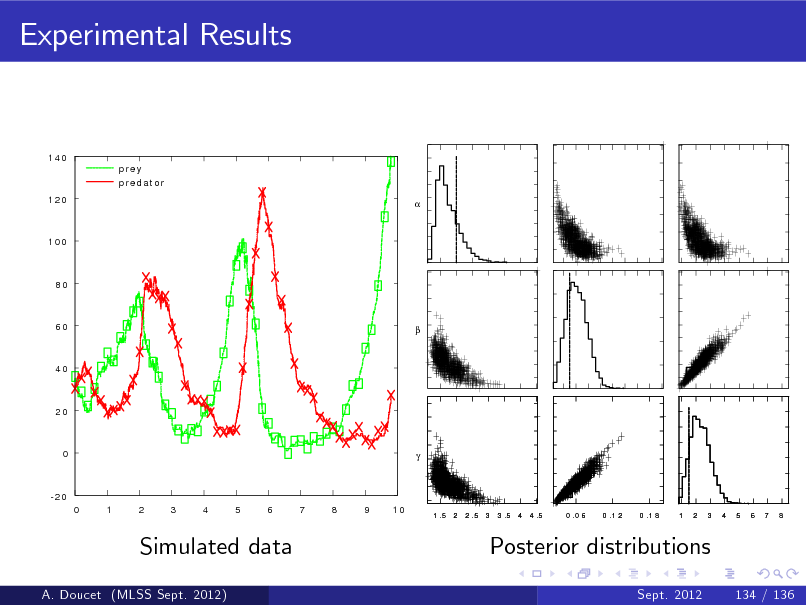 Slide: Experimental Results  140 prey predat or 120   100  80  60    40  20  0    -20 0 1 2 3 4 5 6 7 8 9 10 1 .5 2 2 .5 3 3 .5 4 4 .5 0 .0 6 0 .1 2 0 .1 8 1 2 3 4 5 6 7 8  Simulated data A. Doucet (MLSS Sept. 2012)  Posterior distributions Sept. 2012 134 / 136