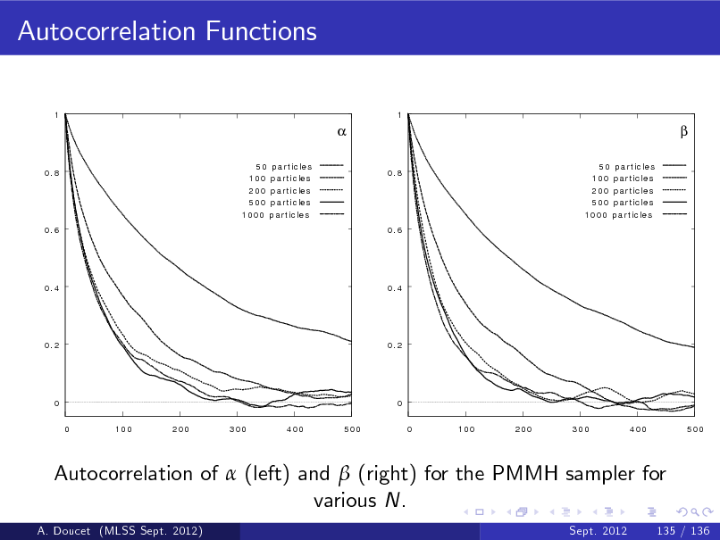 Slide: Autocorrelation Functions 1 1   0.8 50 100 200 500 1000 p a r t ic le s p a r t ic le s p a r t ic le s p a r t ic le s p a r t ic le s 0.8 50 100 200 500 1000 p a r t ic le s p a r t ic le s p a r t ic le s p a r t ic le s p a r t ic le s    0.6  0.6  0.4  0.4  0.2  0.2  0 0 100 200 300 400 500  0 0 100 200 300 400 500  Autocorrelation of  (left) and  (right) for the PMMH sampler for various N. A. Doucet (MLSS Sept. 2012) Sept. 2012 135 / 136