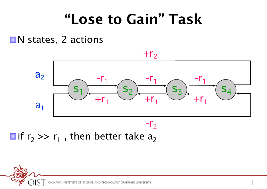 Slide: Lose to Gain Task ! N states, 2 actions +r2 a2 a1  s1  -r1 +r1  s2  -r1 +r1  s3  -r1 +r1  s4  -r2 ! if r2 >> r1 , then better take a2