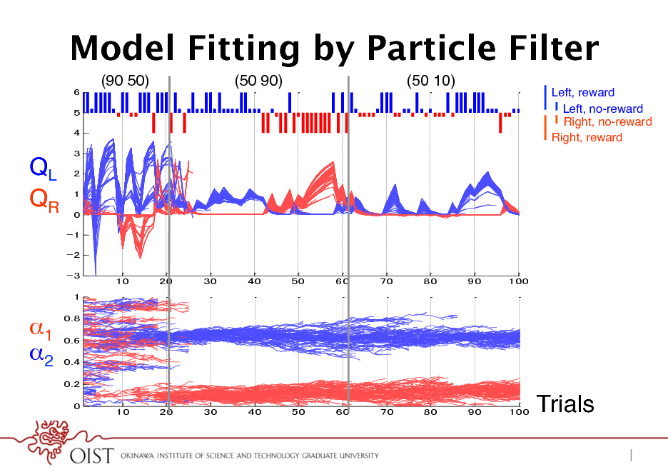 Slide: Model Fitting by Particle Filter (90 50)! (50 90)! (50 10)! Left, reward! Left, no-reward! Right, no-reward! Right, reward!  QL! QR!  1! 2! Trials!