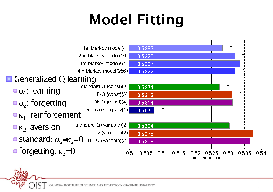 Slide: Model Fitting 1st Markov model(4)! 2nd Markov model(16)! 3rd Markov model(64)! 4th Markov model(256)! **! **! *! **!  !  Generalized Q learning standard Q (const)(2)! ! 1: learning F-Q (const)(3)! DF-Q (const)(4)! ! 2: forgetting local matching law(1)! ! 1: reinforcement standard Q (variable)(2)! ! 2: aversion F-Q (variable)(2)! ! standard: 2=2=0 DF-Q (variable)(2)! ! forgetting: 2=0  **! **! **! **!  **!  normalized likelihood!