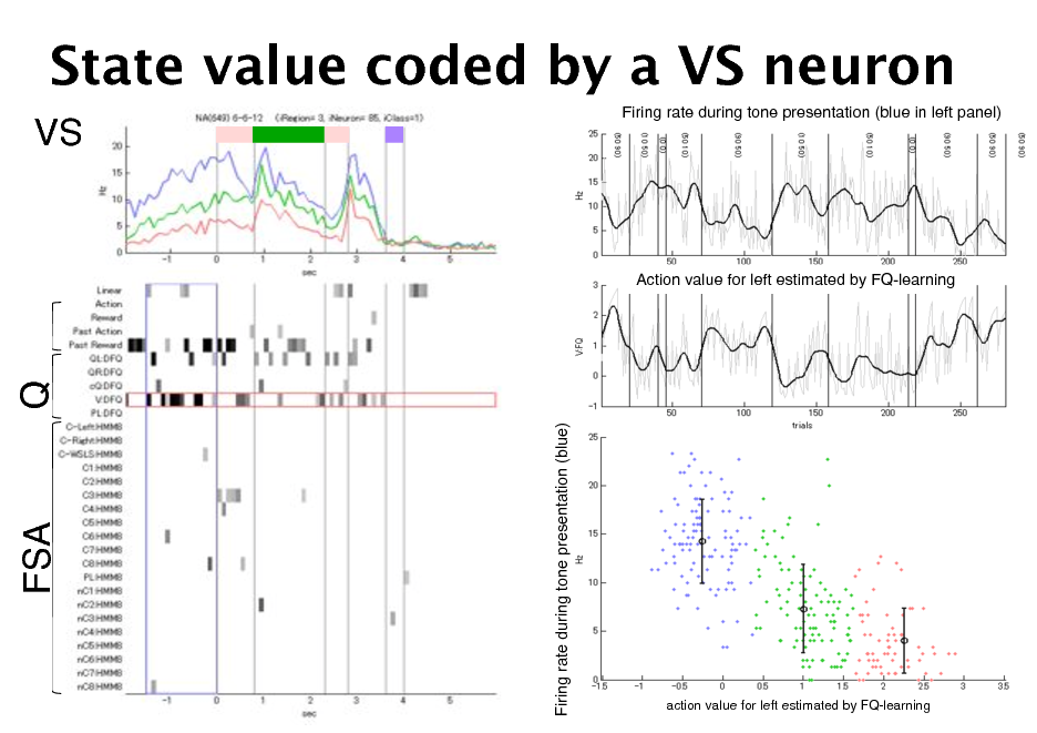 Slide: State value coded by a VS neuron VS! Firing rate during tone presentation (blue in left panel)!  Action value for left estimated by FQ-learning!  Q!  Firing rate during tone presentation (blue)!  FSA!  action value for left estimated by FQ-learning!