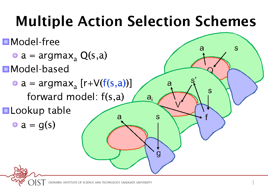 Slide: Multiple Action Selection Schemes ! Model-free !  a = argmaxa Q(s,a) ! Model-based !  a = argmaxa [r+V(f(s,a))] forward model: f(s,a) ! Lookup table a !  a = g(s) a Q a ai s V f s s s  g