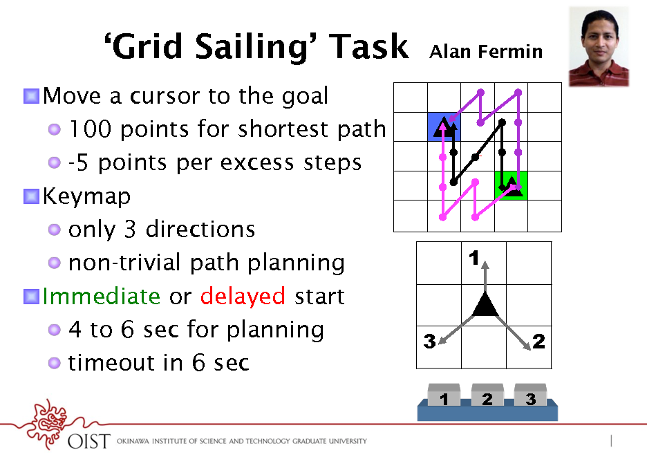 Slide: Grid Sailing Task ! Move a cursor to the goal !  100 points for shortest path !  -5 points per excess steps ! Keymap !  only 3 directions !  non-trivial path planning ! Immediate or delayed start !  4 to 6 sec for planning !  timeout in 6 sec  Alan Fermin  +  1  3 1 2  2 3