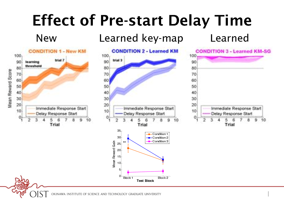 Slide: Effect of Pre-start Delay Time New Learned key-map Learned  35 30 Condition 1 Condition 2 Condition 3  100 90 80  100 90  % Optimal Goal Reach  Mean Reward Gain  % Reward Score  25 ** 20 15 10 5 0 Block 1  80 70 60 50 40 30 20 10 0 1  70 60 50 40 30 20 10 0  **  ** Error Suboptimal Optimal  Test Block  Block 2  2  3  4  Trial Type  Trial  5  6  7