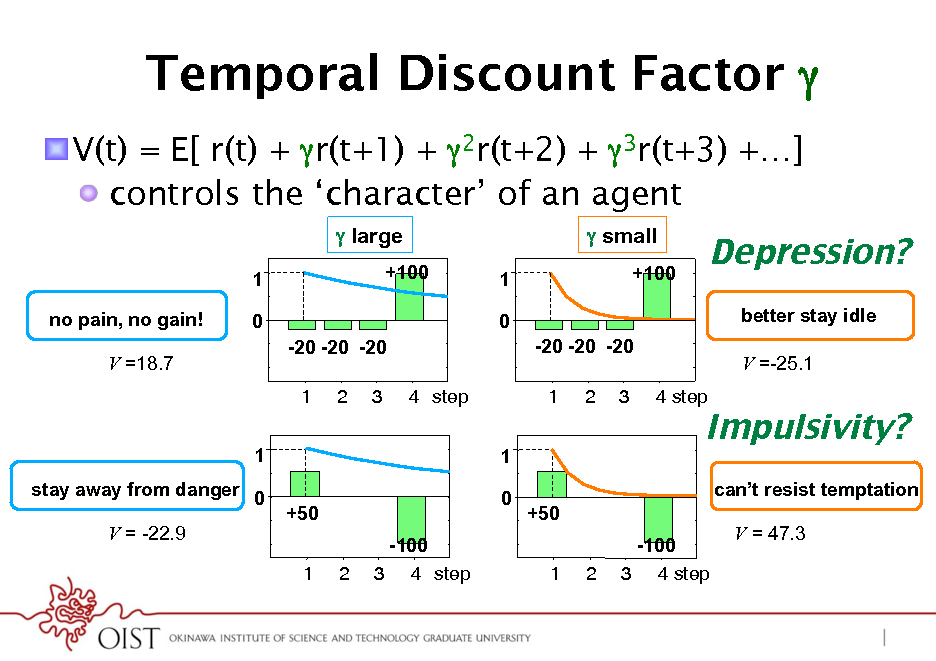 Slide: Temporal Discount Factor * ! V(t) = E[ r(t) + r(t+1) + 2r(t+2) + 3r(t+3) +] !  controls the character of an agent  large 1 no pain, no gain! V =18.7 0 -20 -20 -20 1 1 stay away from danger 0 V = -22.9 +50 1 2 -100 3 4 step 2 3 4 step 1 0 +50 1 2 -100 3 4 step +100 1 0 -20 -20 -20 1 2 3 4 step   small +100  Depression?! better stay idle V =-25.1  Impulsivity?! cant resist temptation V = 47.3