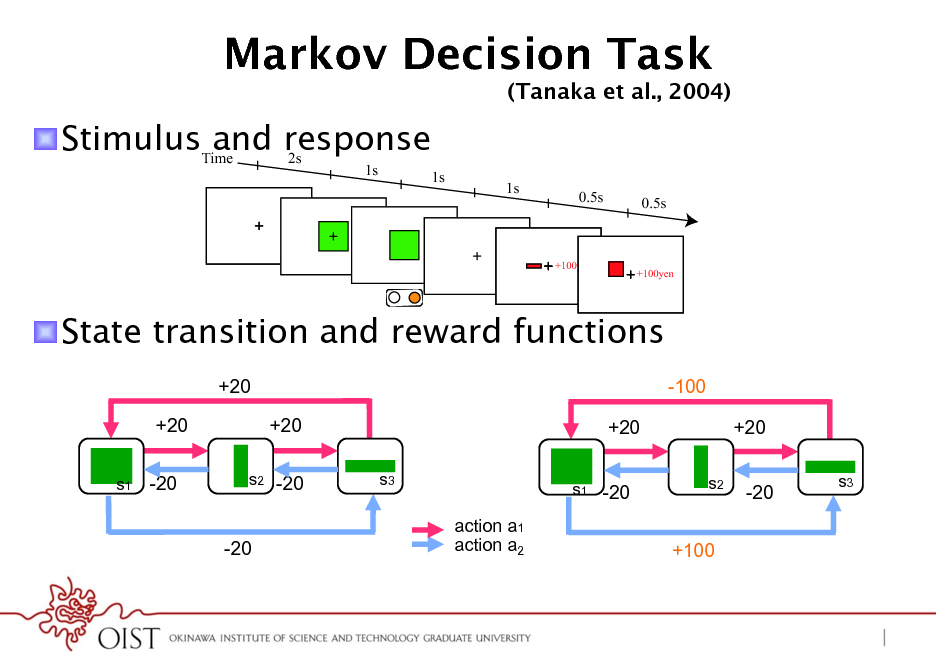 Slide: Markov Decision Task ! StimulusTime response and 2s 1s 1s 1s 0.5s 0.5s  (Tanaka et al., 2004)  +100yen  +100yen  ! State transition and reward functions +20 +20 s1 -20  -100 +20 +20 s3 s1 -20 s2  +20 -20 s3  s2 -20  -20  action a1 action a2  +100