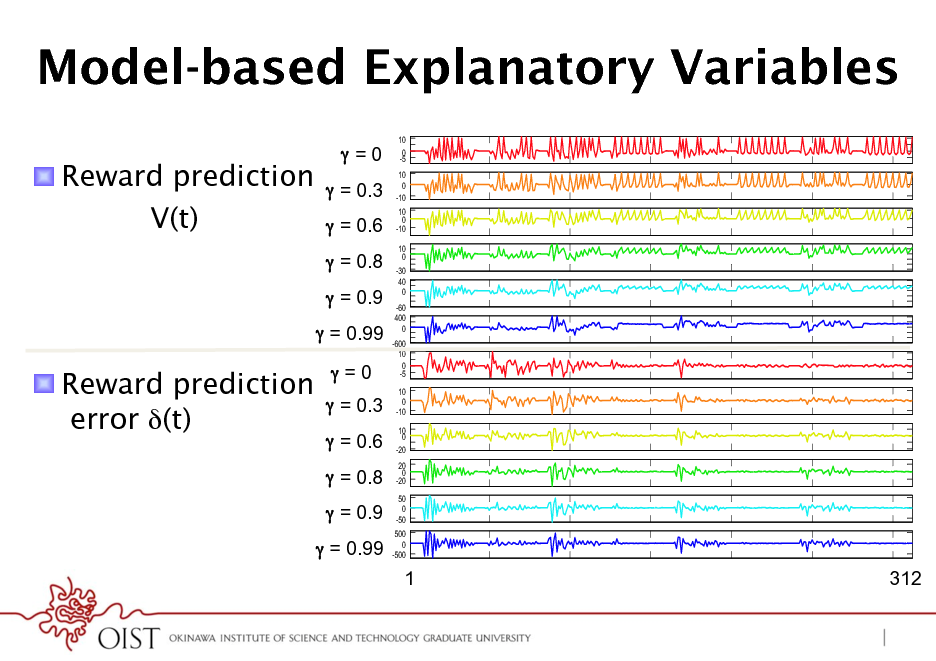 Slide: Model-based Explanatory Variables !  Reward prediction V(t) =0  = 0.3  = 0.6  = 0.8  = 0.9  = 0.99 10 0 -5 10 0 -10 10 0 -10 10 0 -30 40 0 -60 400 0 -600 10 0 -5 10 0 -10 10 0 -20 20 0 -20 50 0 -50 500 0 -500  V V V V V  !  Reward prediction error (t)  =0  = 0.3  = 0.6  = 0.8  = 0.9  = 0.99  delta delta delta delta delta  1  trial  312