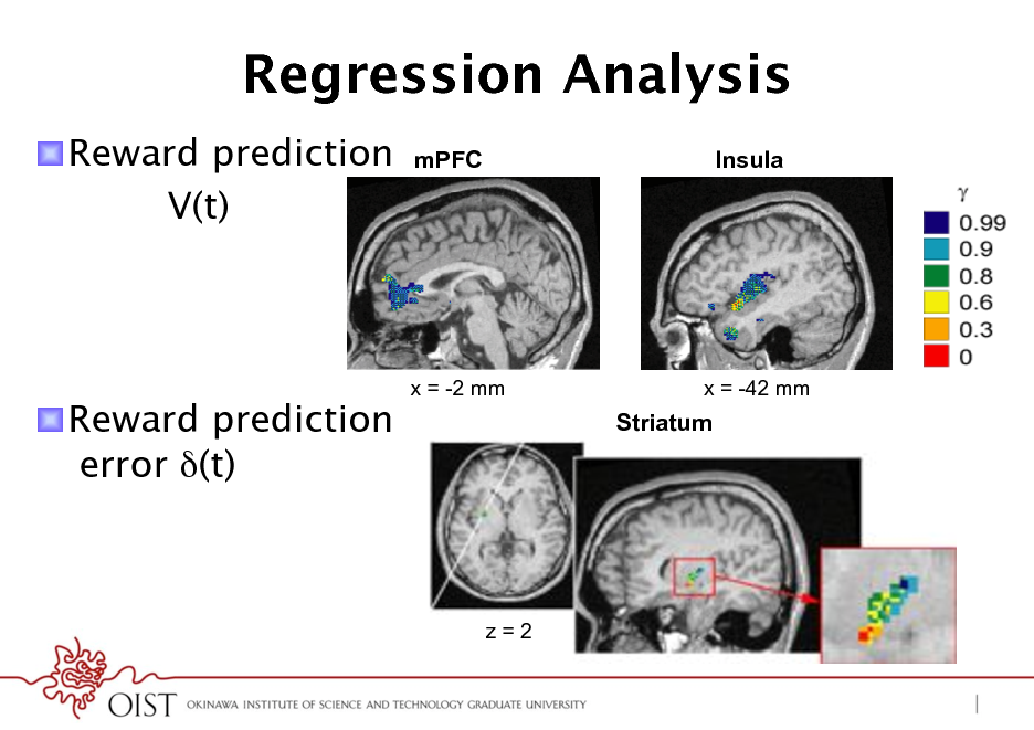 Slide: Regression Analysis ! Reward prediction V(t) mPFC Insula  ! Reward prediction error (t)  x = -2 mm  x = -42 mm  Striatum  z=2