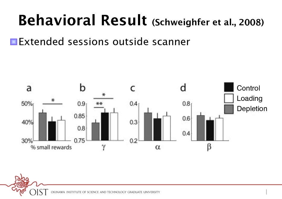 Slide: Behavioral Result  (Schweighfer et al., 2008)  ! Extended sessions outside scanner  Control! Loading! Depletion!