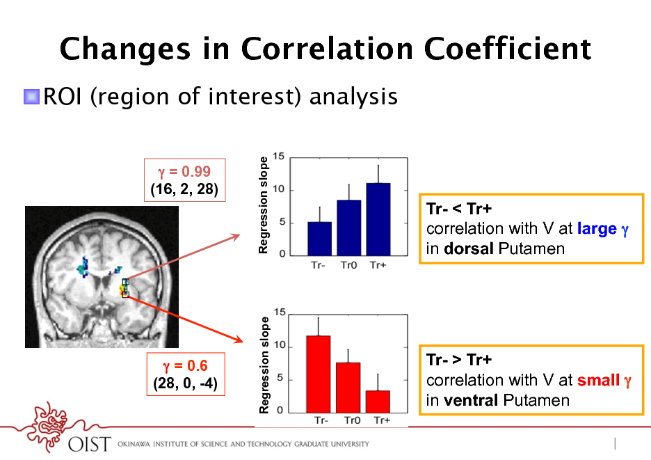Slide: Changes in Correlation Coefficient ! ROI (region of interest) analysis  = 0.99 (16, 2, 28) Regression slope  Tr- < Tr+ correlation with V at large  in dorsal Putamen  Regression slope   = 0.6 (28, 0, -4)  Tr- > Tr+ correlation with V at small  in ventral Putamen