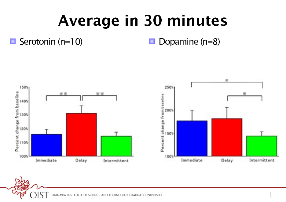 Slide: Average in 30 minutes !  Serotonin (n=10) !  Dopamine (n=8)