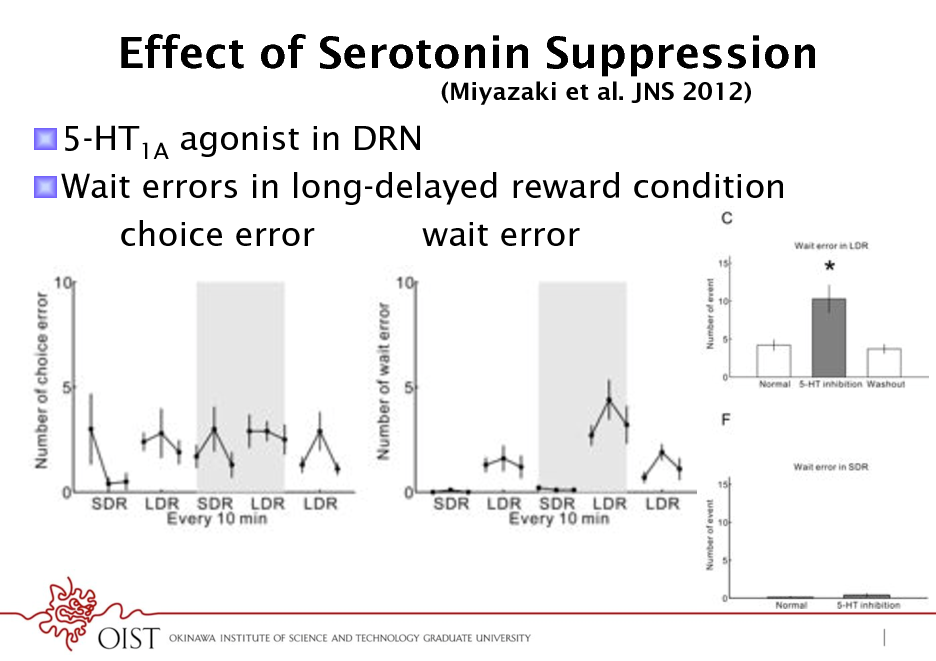 Slide: Effect of Serotonin Suppression (Miyazaki et al. JNS 2012)  ! 5-HT1A agonist in DRN ! Wait errors in long-delayed reward condition choice error wait error