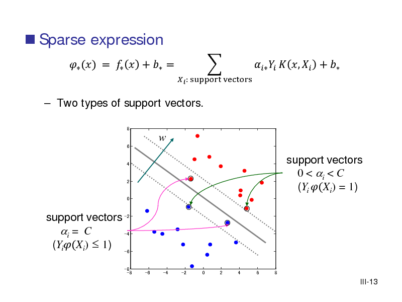 Slide:  Sparse expression   Two types of support vectors. 8   () =   +  =   : support vectors       ,  +   w 6 4  2  0  support vectors -2 i = C -4 (Yi(Xi)  1) -6  support vectors 0 < i < C (Yi (Xi) = 1)  -8 -8  -6  -4  -2  0  2  4  6  8  III-13