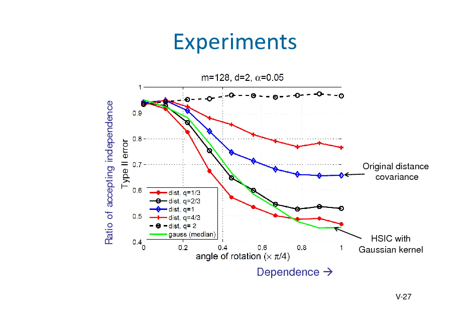 Slide: Experiments Ratio of accepting independence  Original distance covariance  2  HSIC with Gaussian kernel  Dependence  V-27