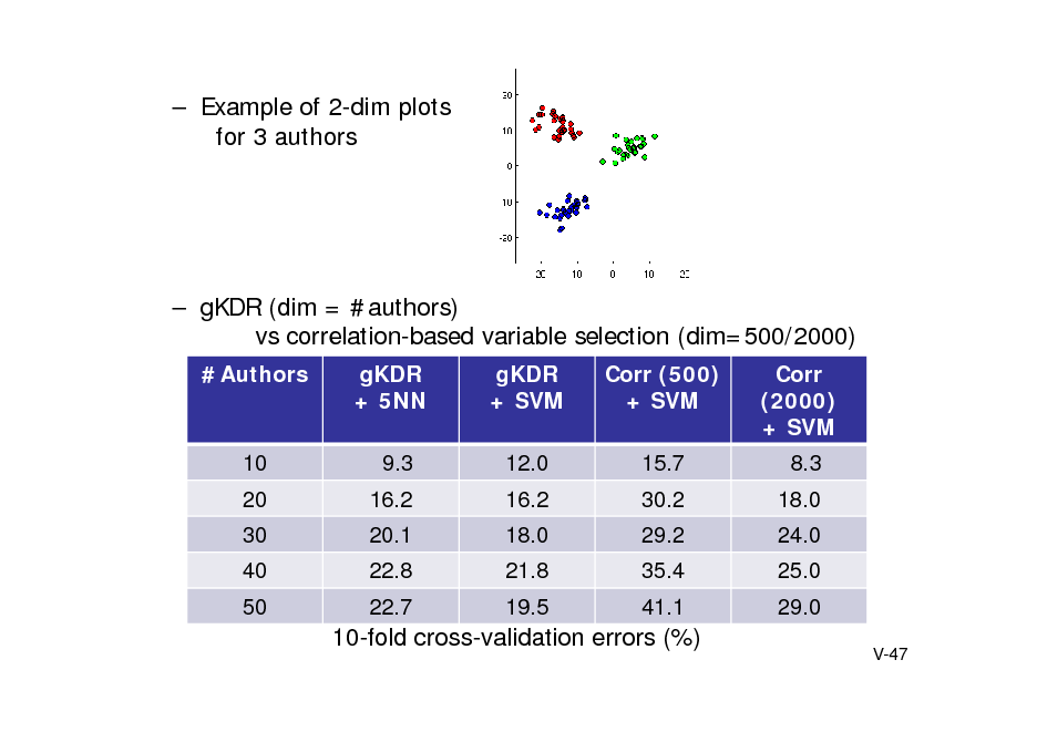 Slide:  Example of 2-dim plots for 3 authors   gKDR (dim = #authors) vs correlation-based variable selection (dim=500/2000) #Authors gKDR + 5NN 9.3 16.2 20.1 22.8 22.7 gKDR + SVM 12.0 16.2 18.0 21.8 19.5 Corr (500) + SVM 15.7 30.2 29.2 35.4 41.1 Corr (2000) + SVM 8.3 18.0 24.0 25.0 29.0 V-47  10 20 30 40 50  10-fold cross-validation errors (%)
