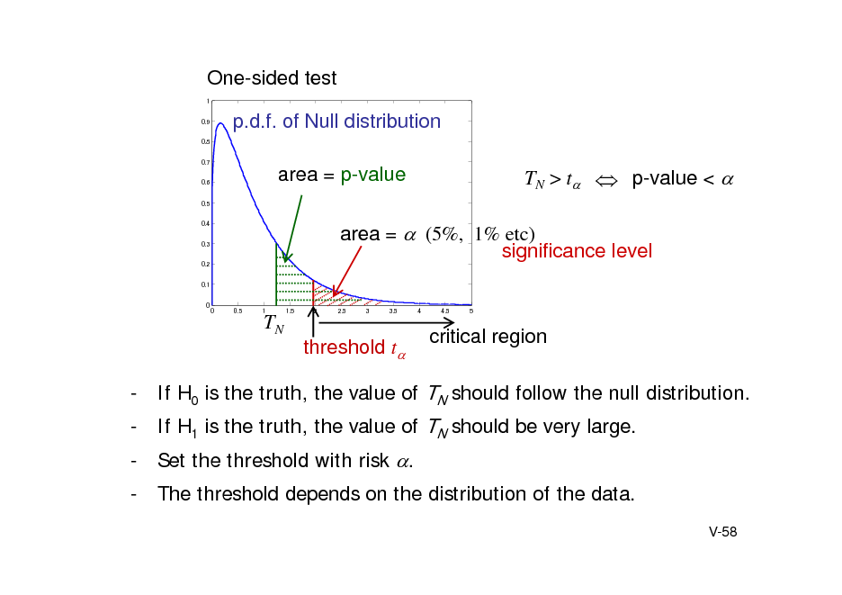 Slide: One-sided test 1 0.9 0.8 0.7 0.6 0.5 0.4 0.3 0.2 0.1 0  p.d.f. of Null distribution area = p-value  TN > t  p-value <   area = (5%, 1% etc) significance level 0 0.5 1 1.5 2 2.5 3 3.5 4 4.5 5  TN threshold t  critical region  - If H0 is the truth, the value of TN should follow the null distribution. - If H1 is the truth, the value of TN should be very large. - Set the threshold with risk . - The threshold depends on the distribution of the data. V-58