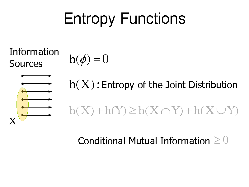 Slide: Entropy Functions Information Sources  h( )  0  h(X ) : Entropy of the Joint Distribution h( X )  h(Y )  h( X  Y )  h( X  Y ) X Conditional Mutual Information  0