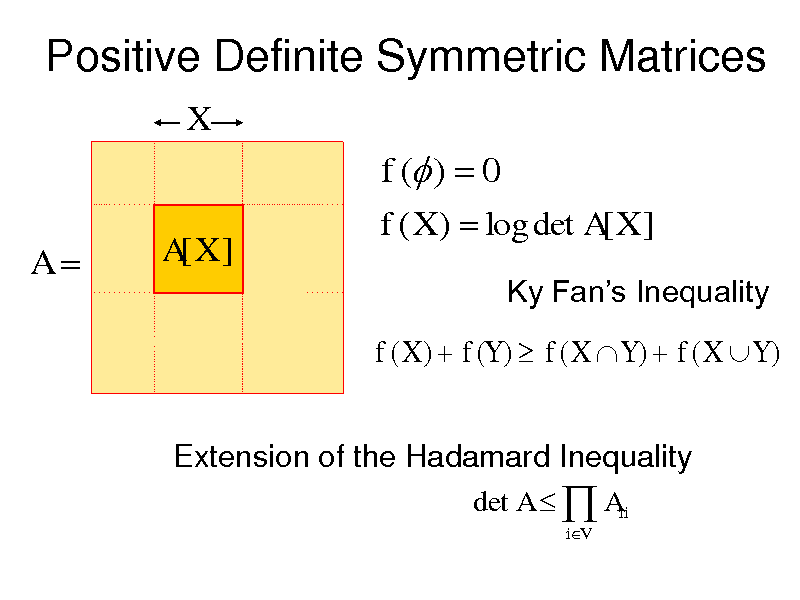 Slide: Positive Definite Symmetric Matrices X  f ( )  0 A A[X ] f ( X )  log det A[ X ] Ky Fans Inequality  f ( X )  f (Y )  f ( X  Y )  f ( X  Y ) Extension of the Hadamard Inequality det A   Aii iV