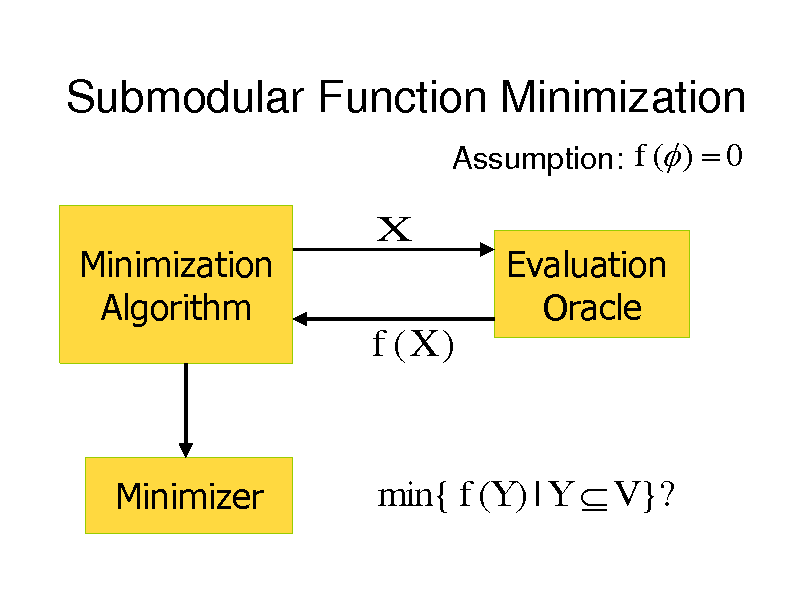 Slide: Submodular Function Minimization Assumption: f ( )  0  Minimization Algorithm  X  Evaluation Oracle  f (X )  Minimizer  min{ f (Y ) | Y  V }?