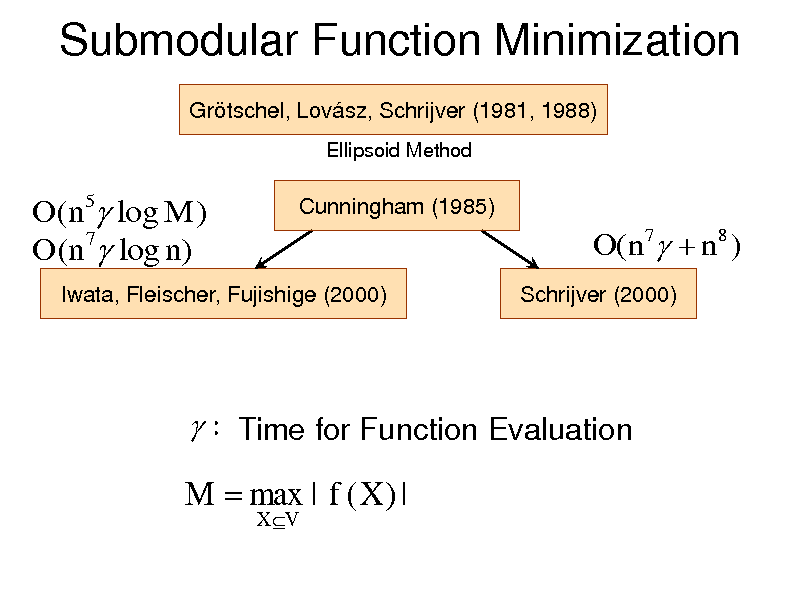 Slide: Submodular Function Minimization Grtschel, Lovsz, Schrijver (1981, 1988) Ellipsoid Method  O(n5 log M ) O(n7 log n)  Cunningham (1985)  O( n 7  n 8 ) Schrijver (2000)  Iwata, Fleischer, Fujishige (2000)   : Time for Function Evaluation  M  max | f ( X ) | X V