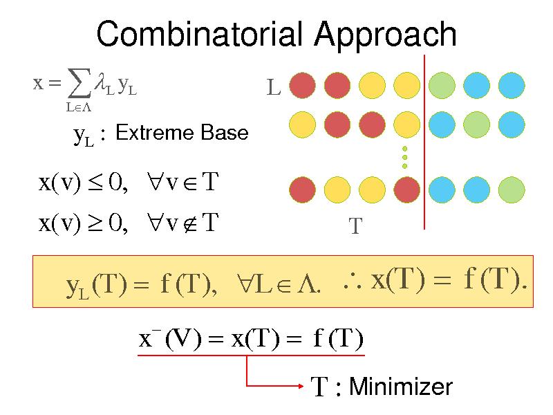 Slide: Combinatorial Approach x   L y L L  L  y L : Extreme Base  x(v)  0, v  T x(v)  0, v  T  T  yL (T )  f (T ), L  .  x(T )  f (T ). x (V )  x(T )  f (T )   T : Minimizer
