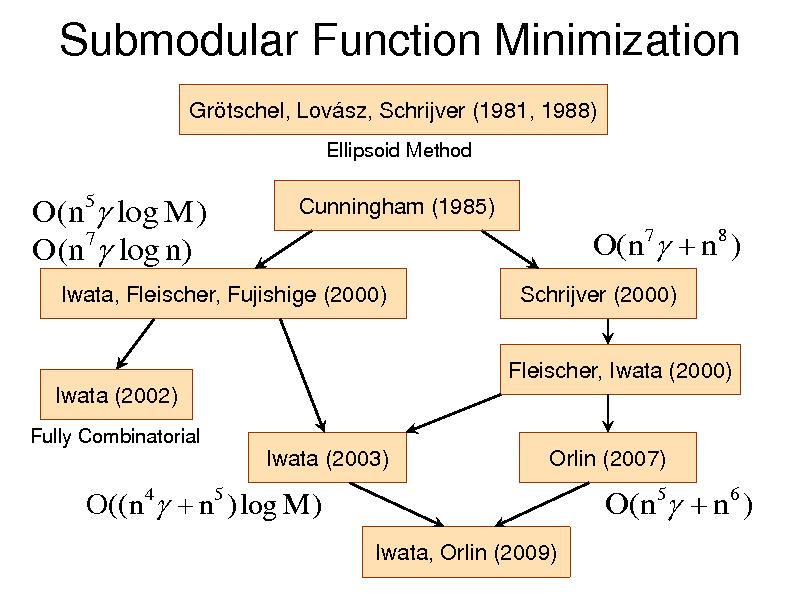 Slide: Submodular Function Minimization Grtschel, Lovsz, Schrijver (1981, 1988) Ellipsoid Method  O(n5 log M ) O(n7 log n)  Cunningham (1985)  O( n 7  n 8 ) Schrijver (2000) Fleischer, Iwata (2000)  Iwata, Fleischer, Fujishige (2000)  Iwata (2002) Fully Combinatorial  Iwata (2003)  Orlin (2007)  O((n 4  n5 ) log M ) Iwata, Orlin (2009)  O(n5  n6 )