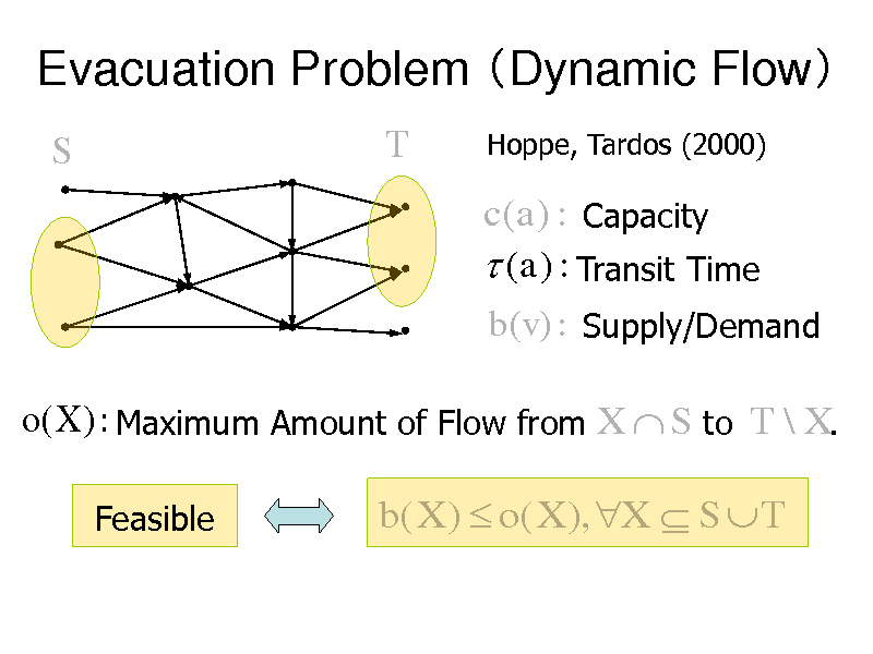 Slide: Evacuation Problem Dynamic Flow S T Hoppe, Tardos (2000)  c(a) : Capacity  (a) : Transit Time b(v) : Supply/Demand  o(X ) : Maximum Amount of Flow from X  S to T \ X. Feasible  b( X )  o( X ), X  S  T