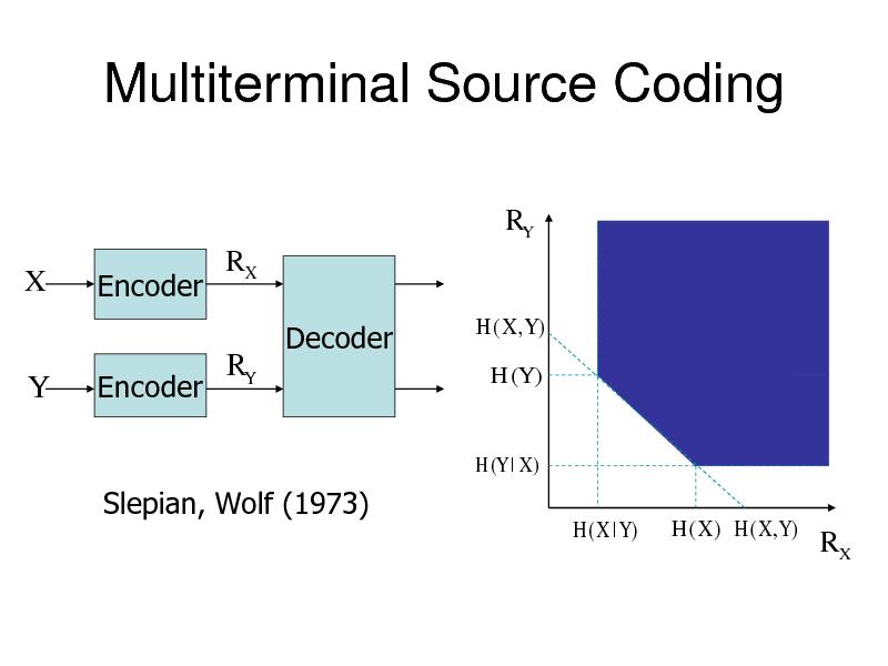 Slide: Multiterminal Source Coding RY  X  Encoder Encoder  RX  Y  RY  Decoder  H ( X ,Y ) H (Y )  H (Y | X )  Slepian, Wolf (1973) H(X | Y) H (X ) H ( X , Y )  RX
