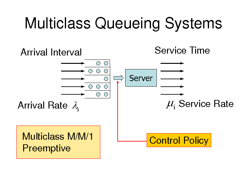 Slide: Multiclass Queueing Systems Arrival Interval Server  Service Time  Arrival Rate i Multiclass M/M/1 Preemptive   i Service Rate Control Policy