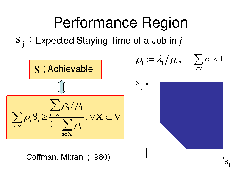 Slide: Performance Region s j : Expected Staying Time of a Job in j  s : Achievable   i Si iX  i : i i , sj RY s:   iV  i  1     1   iX i iX  i  , X  V  i  Coffman, Mitrani (1980)  si