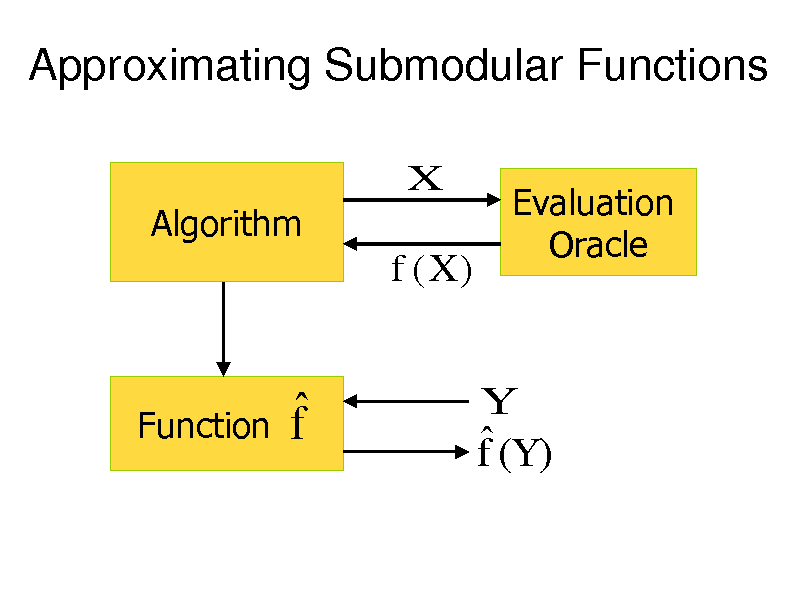 Slide: Approximating Submodular Functions X Algorithm  f (X )  Evaluation Oracle  Function  f   f (Y )  Y