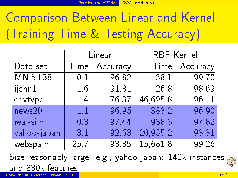 Slide: Practical use of SVM  SVM introduction  Comparison Between Linear and Kernel (Training Time & Testing Accuracy) Linear RBF Kernel Data set Time Accuracy Time Accuracy MNIST38 0.1 96.82 38.1 99.70 ijcnn1 1.6 91.81 26.8 98.69 1.4 76.37 46,695.8 96.11 covtype news20 1.1 96.95 383.2 96.90 0.3 97.44 938.3 97.82 real-sim yahoo-japan 3.1 92.63 20,955.2 93.31 webspam 25.7 93.35 15,681.8 99.26 Size reasonably large: e.g., yahoo-japan: 140k instances and 830k features Chih-Jen Lin (National Taiwan Univ.) 15 / 102