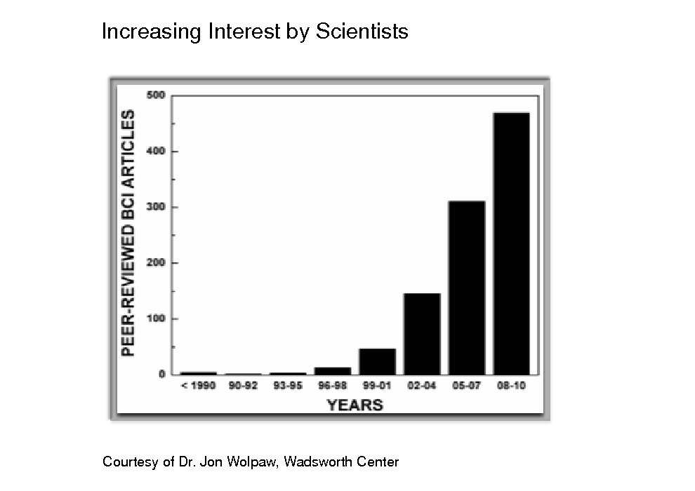 Slide: Increasing Interest by Scientists  Courtesy of Dr. Jon Wolpaw, Wadsworth Center