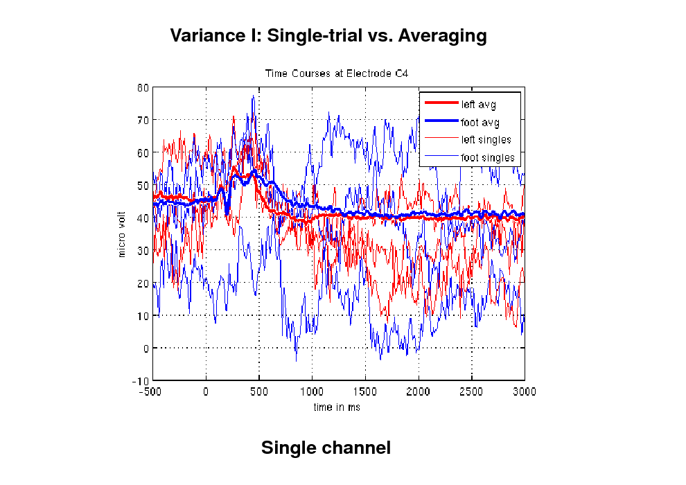 Slide: Variance I: Single-trial vs. Averaging  Single channel