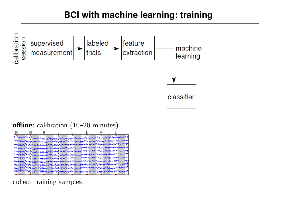 Slide: BCI with machine learning: training