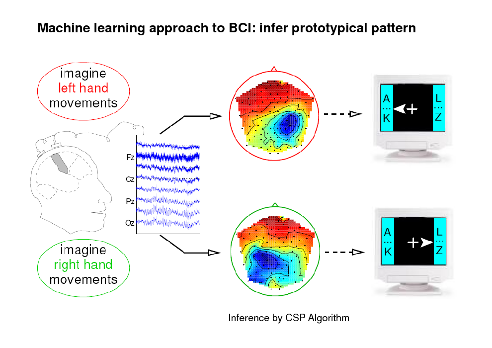Slide: Machine learning approach to BCI: infer prototypical pattern  Inference by CSP Algorithm
