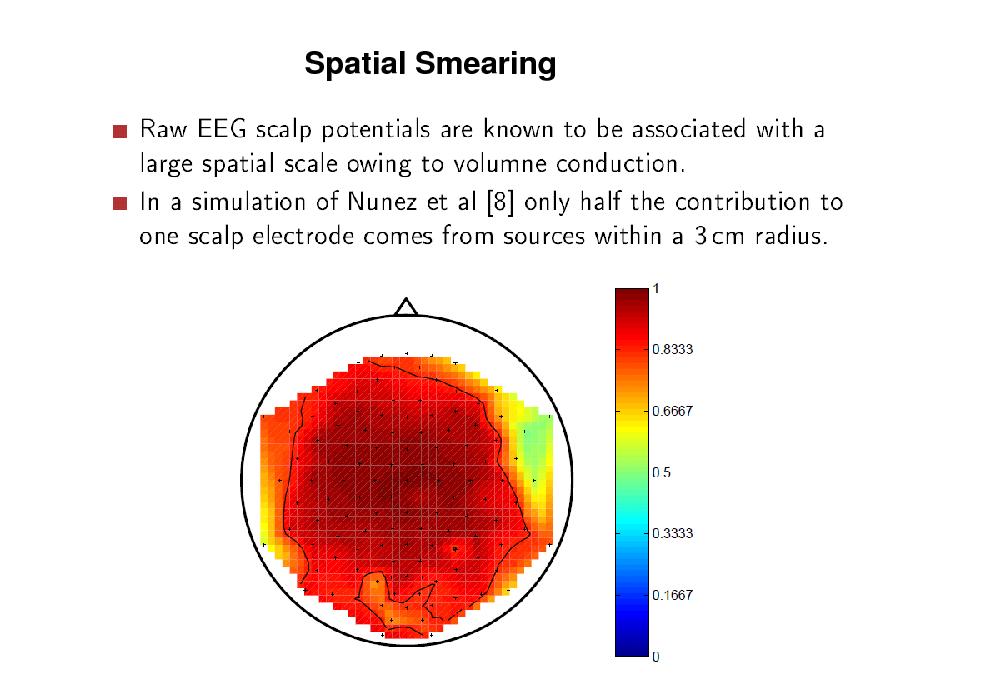 Slide: Spatial Smearing